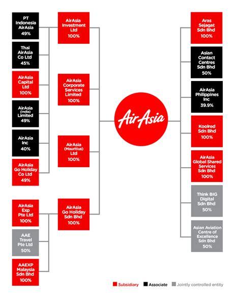 air asia office jakarta airasia investor relations organizational structure