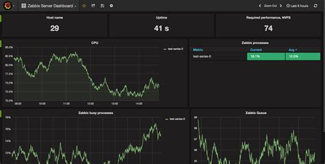 tutorial zabbix 3 zabbix maps tutorial how to install and configure grafana