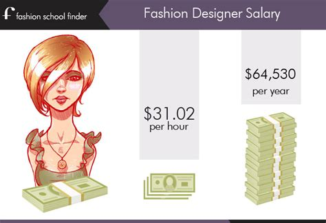 design clothes and get paid fashion designer salary for fashion designer