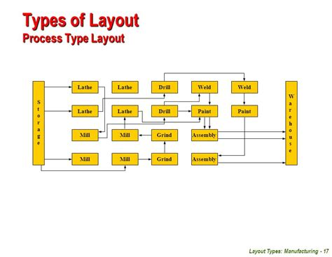 types of layout of warehouse facilities planning unit 04 layout types manufacturing
