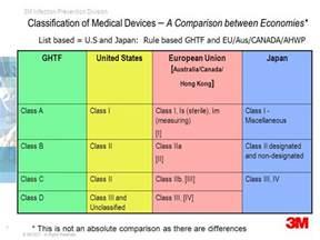 Medical Drapes Medical Textiles Amp Regulations Ppt Video Online Download