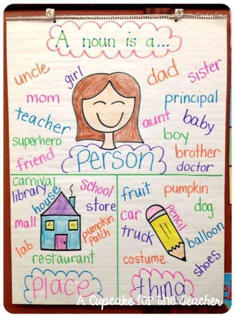 theme definition in spanish different types of anchor charts and teaching on pinterest