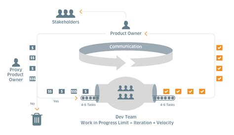 agile workflow agile methods processes in companies agile projects aoe