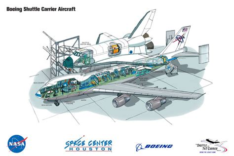 Space Shuttle Mayday Check Six go big or go home shuttle carrier aircraft doing both nasa