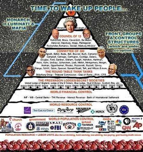 illuminati organization illuminatis elites organisation bloodlines