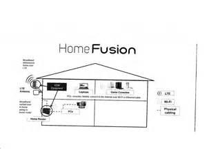 verizon home fusion verizon wireless antenna verizon wiring diagram