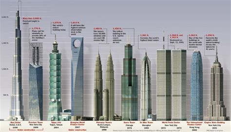 Empire State Building Floor Plans by Tallest Buildings In The World By Countries Top Ten