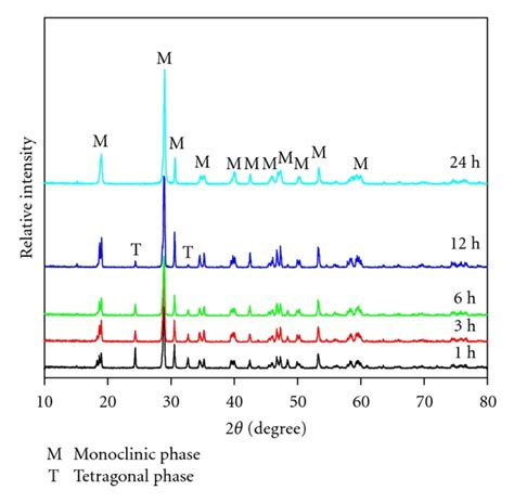 xrd pattern of urea one pot template free hydrothermal synthesis of monoclinic