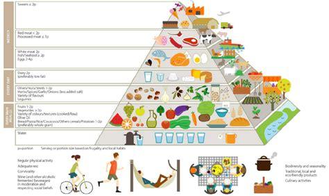 dieta alimentare la giusta alimentazione per la nostra salute donna in
