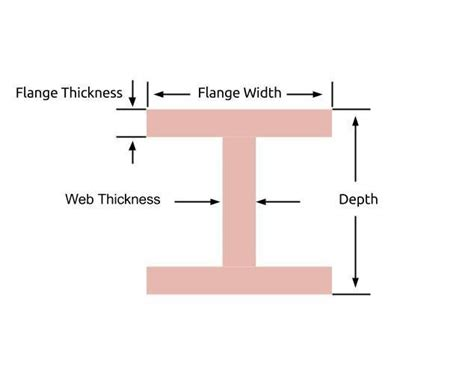 wide flange beam section properties i beam h beam calculator android apps on google play