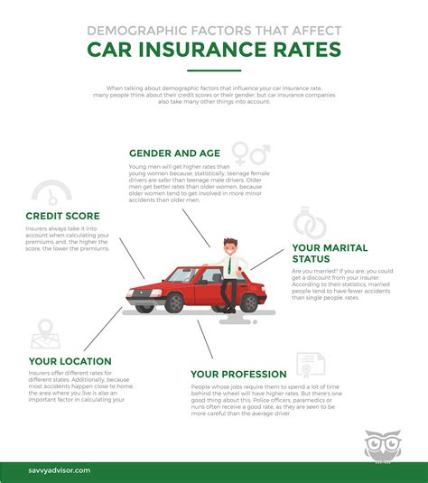 Doctors Car Insurance 1 by What Demographic Factors Affect Car Insurance Rates