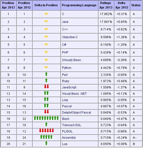 What Is L Programming by Web Programming Languages Popularity 2013 Practic Web