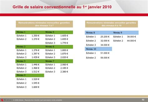 Convention Collective Industrie Chimique Grille Salaire by Support Animation Collective R 233 Gionale V2