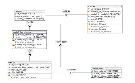 desain database perbankan matkul informatika ums march 2015