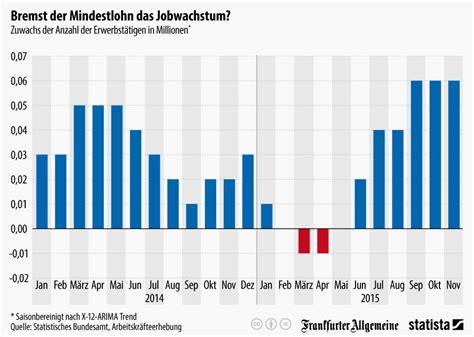 mindestlohn deutschland tabelle infografik bremst der mindestlohn das jobwachstum statista
