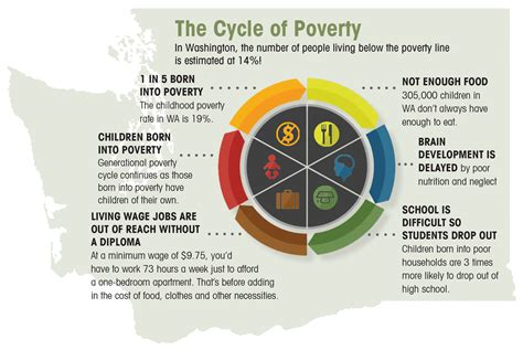 the cycle of poverty diagram what is generational poverty everett gospel mission