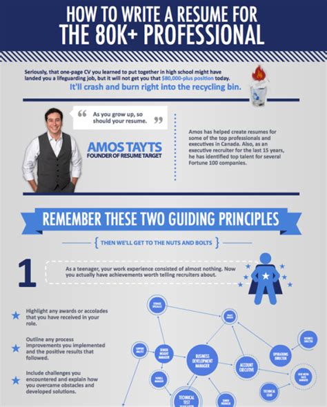 how to write the resume 2014 resume tips infographic writing related best free