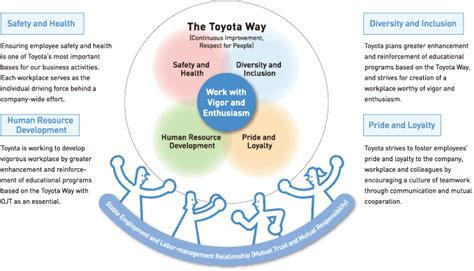 Toyota Culture Toyota Hr Process Toyota Its Management Practices