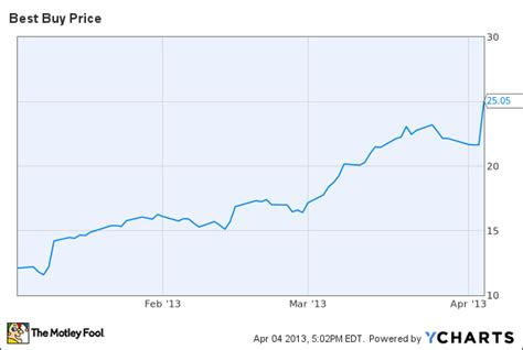 best buy stock price best buy stock soars on samsung experience shop deal bby