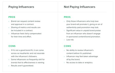How Much Does Social Media Influencer Marketing Cost Ignite Visibility Influencer Marketing Agreement Template