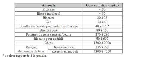 alimenti contenenti solfiti acrylamide encyclo ecolo l encyclop 233 die 233 cologique