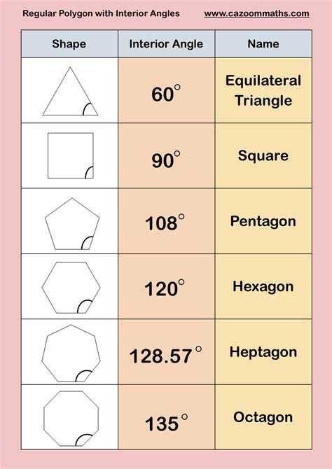 finding interior angles of a polygon worksheet polygons cazoom maths worksheets regular polygons with