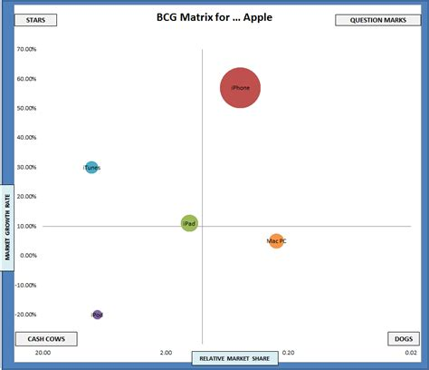 Free Excel Template Download Of The Bcg Matrix Business Boston Matrix Template