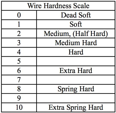 silvers hardness should i use soft half or wire wire wrapping