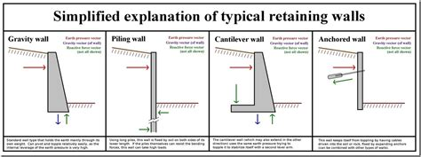 House Specification Sheet by Overview Of General Retaining Wall Design On The Se Exam
