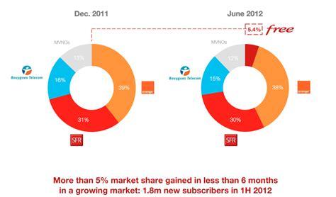 free mobile market free mobile market silicon uk