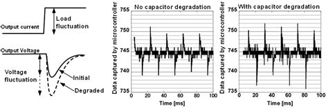 capacitor degradation model fujitsu develops software to self diagnose the replacement timing of server power supply units