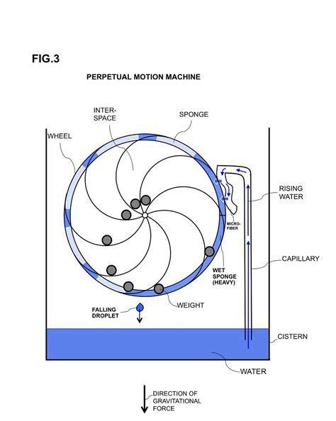 design effect weighting perpetual motion machine using capillary and wheel