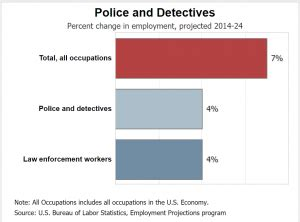 detective career and employment outlook detective education