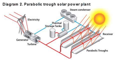 solar thermal power plant diagram careers in solar power u s bureau of labor statistics