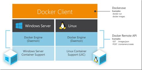docker tutorial for linux deep dive into windows server containers and docker part