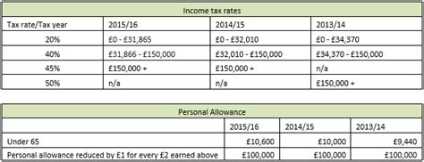 april 05 2015 the end of the 2014 15 uk tax year