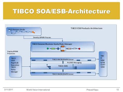 tibco workflow image gallery tibco esb