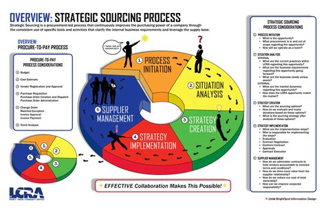 Logistic And Supplychain Strategic Sourcing Steps Procure