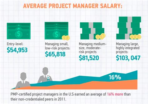 Mba In Operation Management Salary Usa by What Is A Typical Salary For A Pmp Certified Project