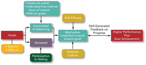 goal setting diagram how do the contemporary theories explain motivation
