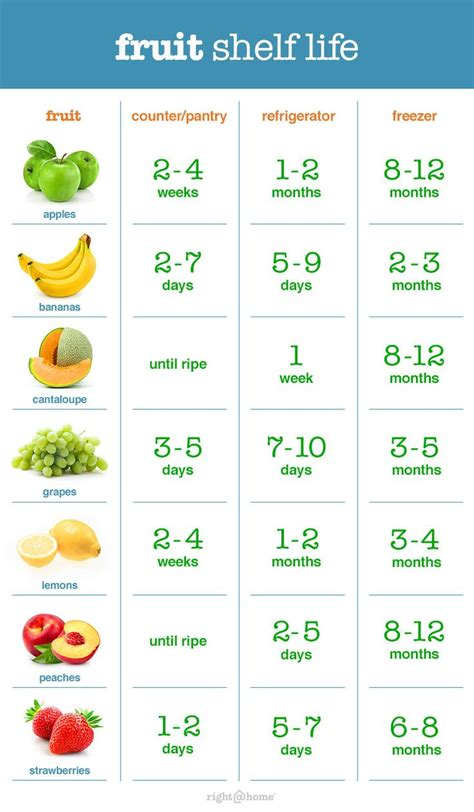 Mre Shelf Chart by Fruit Shelf Chart Pictures To Pin On