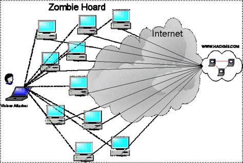 tutorial zombie ddos attack denial of service 101