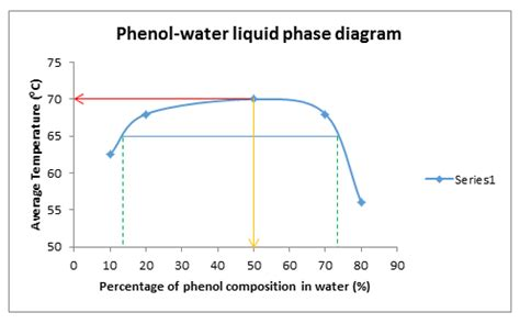 phenol water phase diagram physicochemical properties of