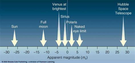 absolute magnitude of sun what is stellar magnitude astronomy essentials earthsky