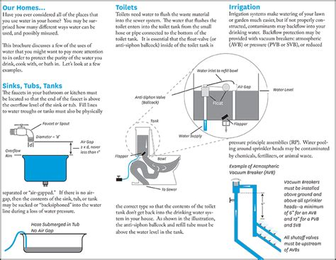 What Is A Cross Connection In Plumbing by Cross Connections In Household Plumbing Set Of 500 Info