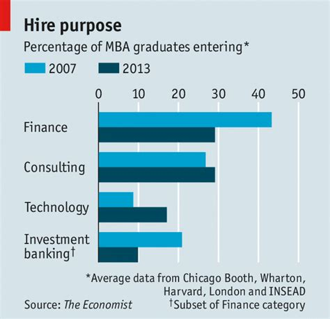 Ms Or Mba Salary by Banks No Thanks The Economist