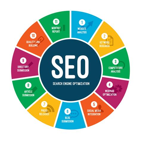 Search Engine Optimization Marketing Services 5 by Calgary Seo Calgary Website Design Development
