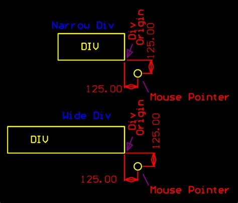 div position right jquery position relative to lower right corner of div