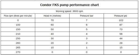 condor    fks single impeller fire pump honda gx electric start  lpm   head