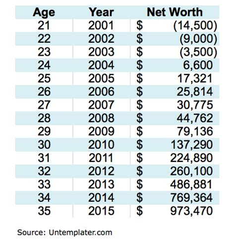 How To Search For On By Age Net Worth By Age Chart Search Engine At Search